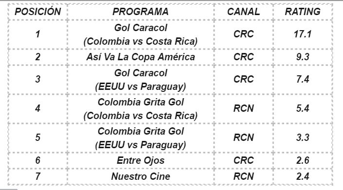 rating colombia costa rica (1)