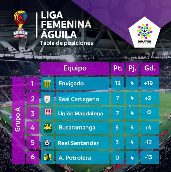 Tabla de posiciones Liga Femenina Grupo A