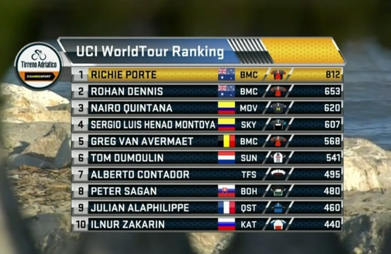 Clasificación World Tour