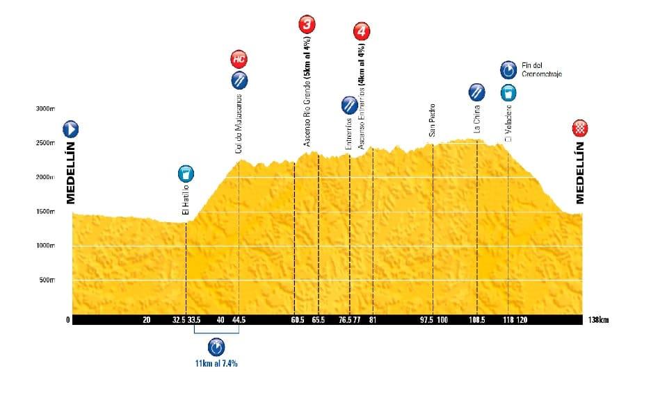Altimetria de etapa del Tour en Colombia