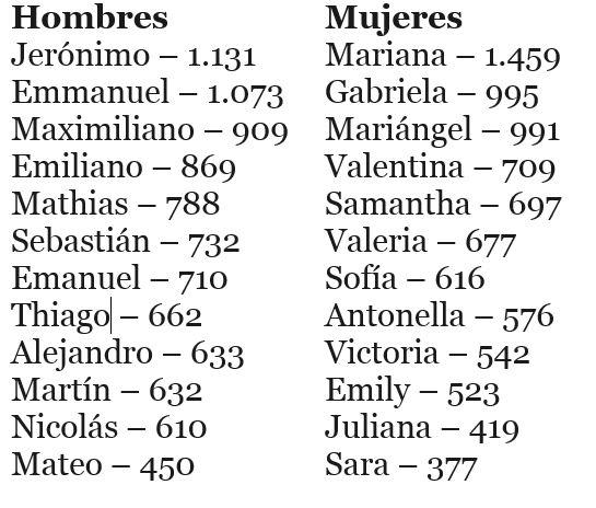 Nombres populares