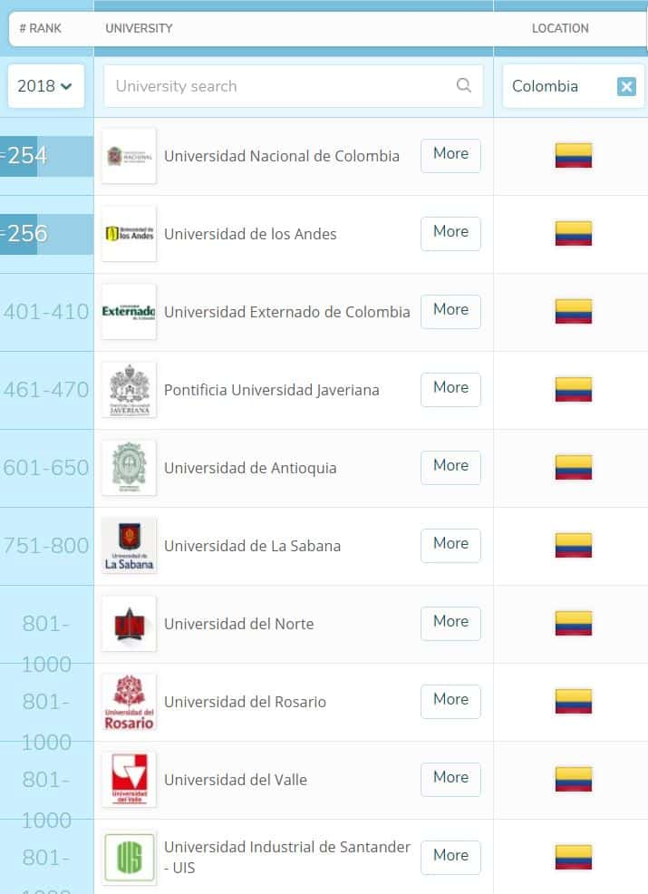 Ranking universidades Colombia